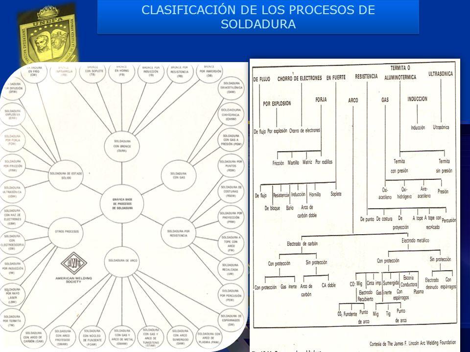 CLASIFICACIÓN DE LOS PROCESOS DE SOLDADURA