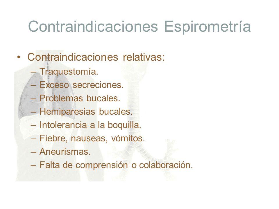 Contraindicaciones Espirometría