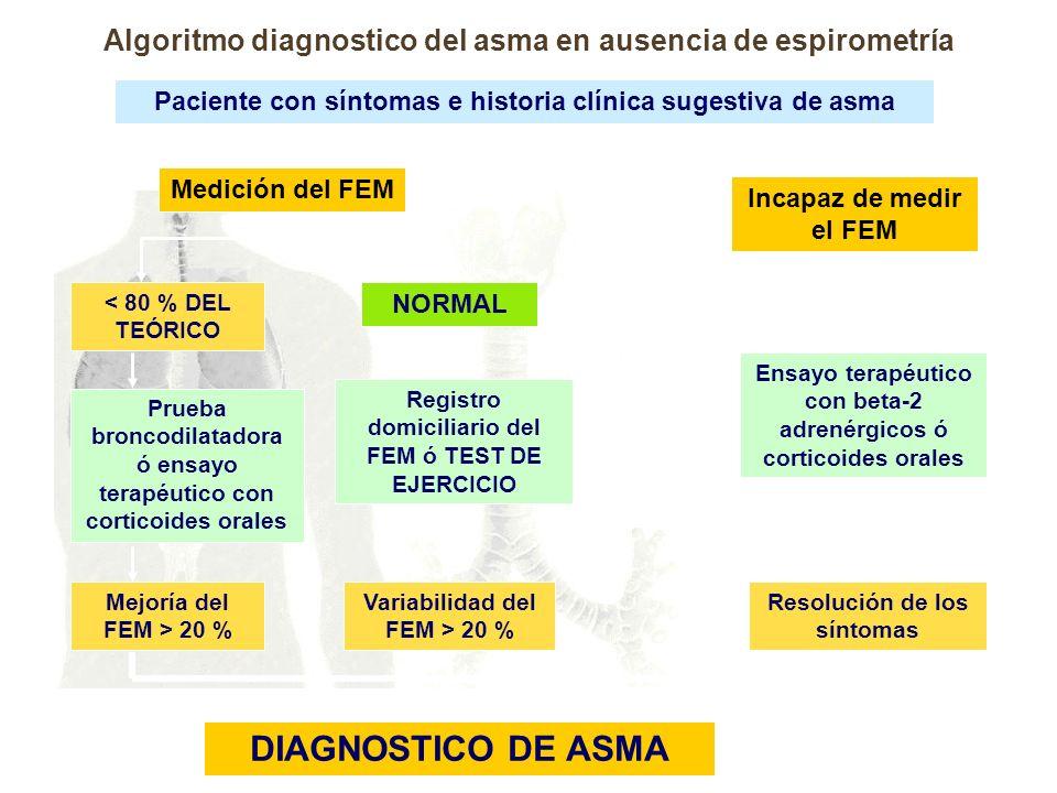 Algoritmo diagnostico del asma en ausencia de espirometría