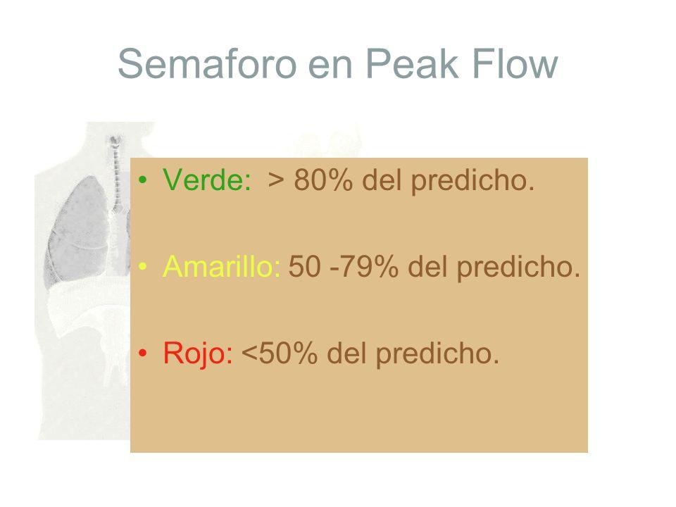 Semaforo en Peak Flow Verde: > 80% del predicho.