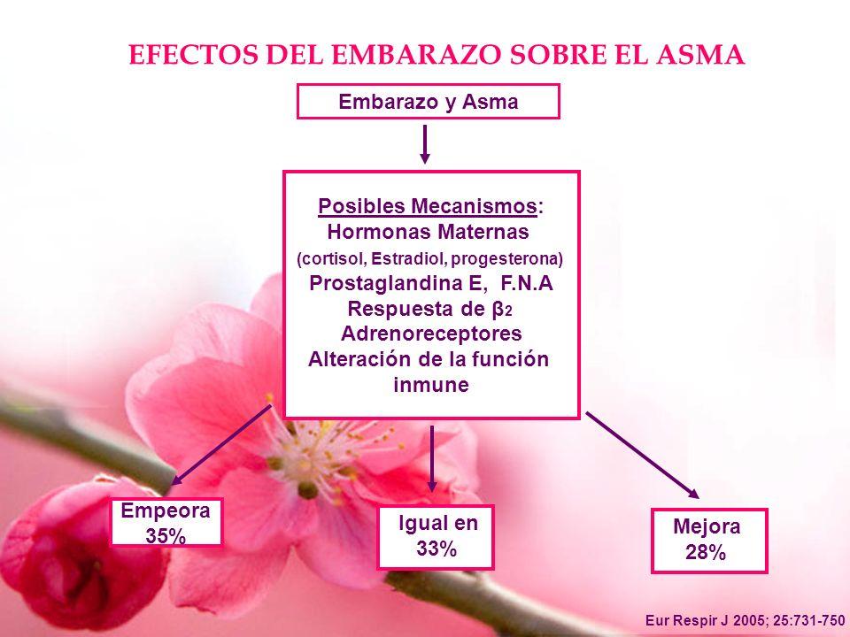(cortisol, Estradiol, progesterona) Alteración de la función