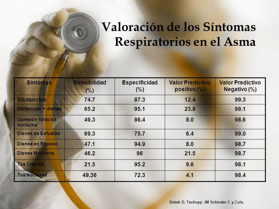 Valoración de los Síntomas Respiratorios en el Asma