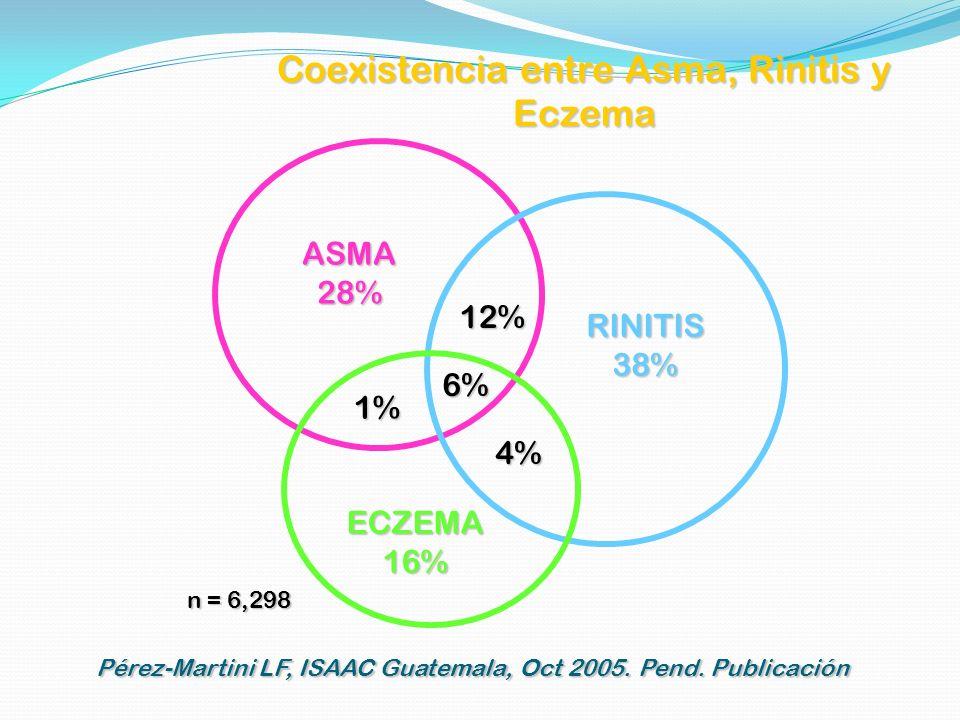 Coexistencia entre Asma, Rinitis y Eczema