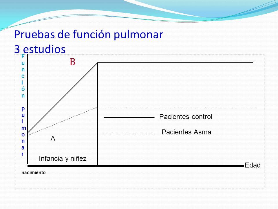 Pruebas de función pulmonar 3 estudios