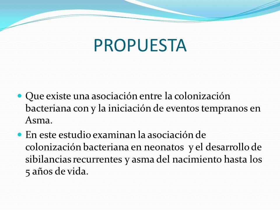 PROPUESTA Que existe una asociación entre la colonización bacteriana con y la iniciación de eventos tempranos en Asma.