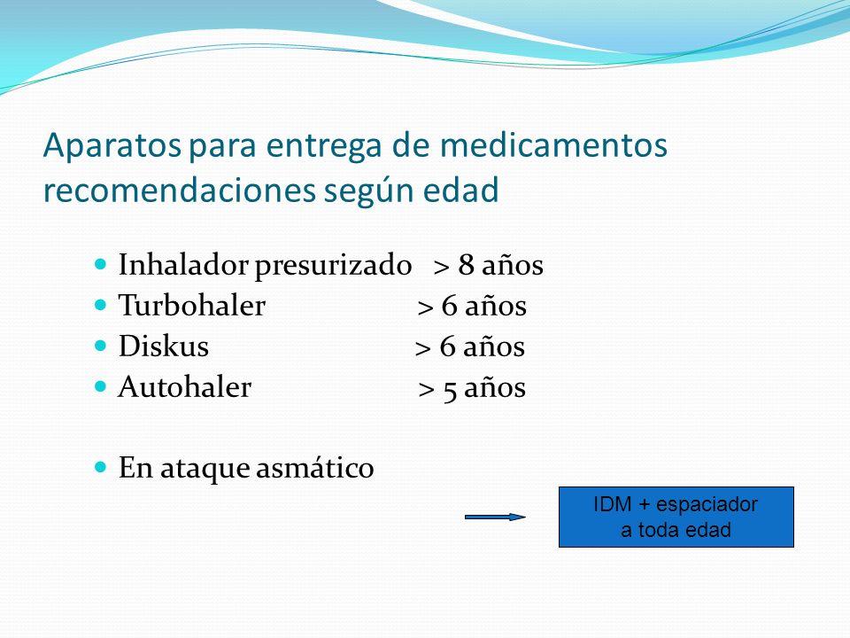 Aparatos para entrega de medicamentos recomendaciones según edad