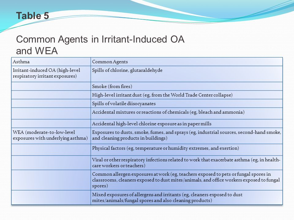 Common Agents in Irritant-Induced OA and WEA
