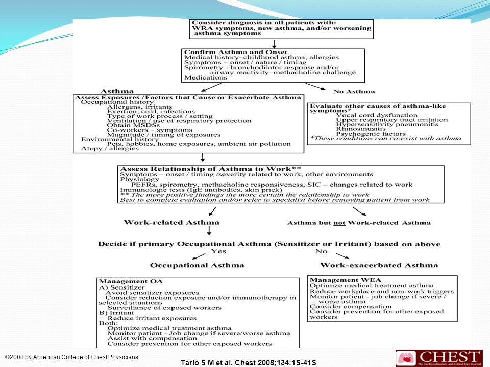 Summary flow chart of clinical evaluation and management of WRA.