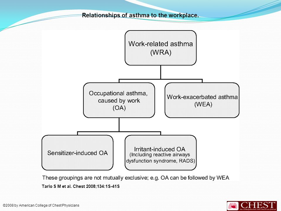 Relationships of asthma to the workplace.