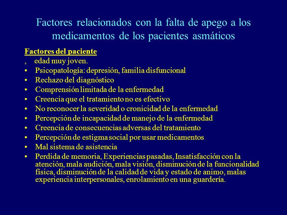 Factores relacionados con la falta de apego a los medicamentos de los pacientes asmáticos