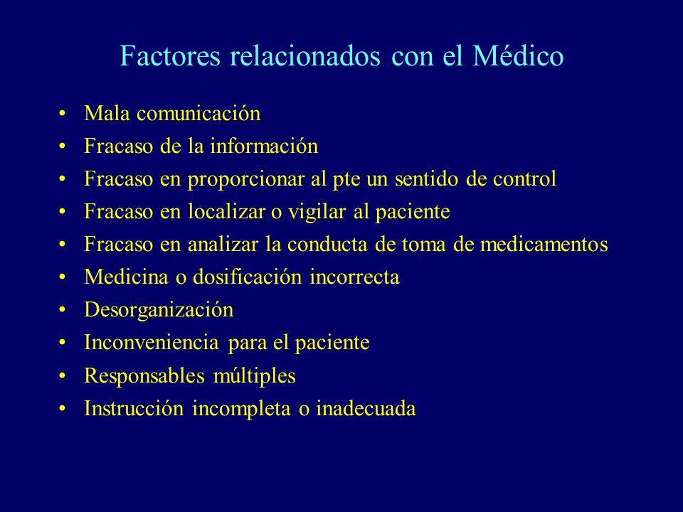 Factores relacionados con el Médico