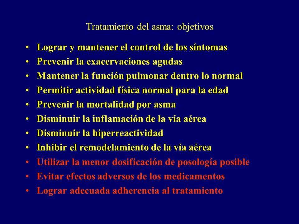 Tratamiento del asma: objetivos