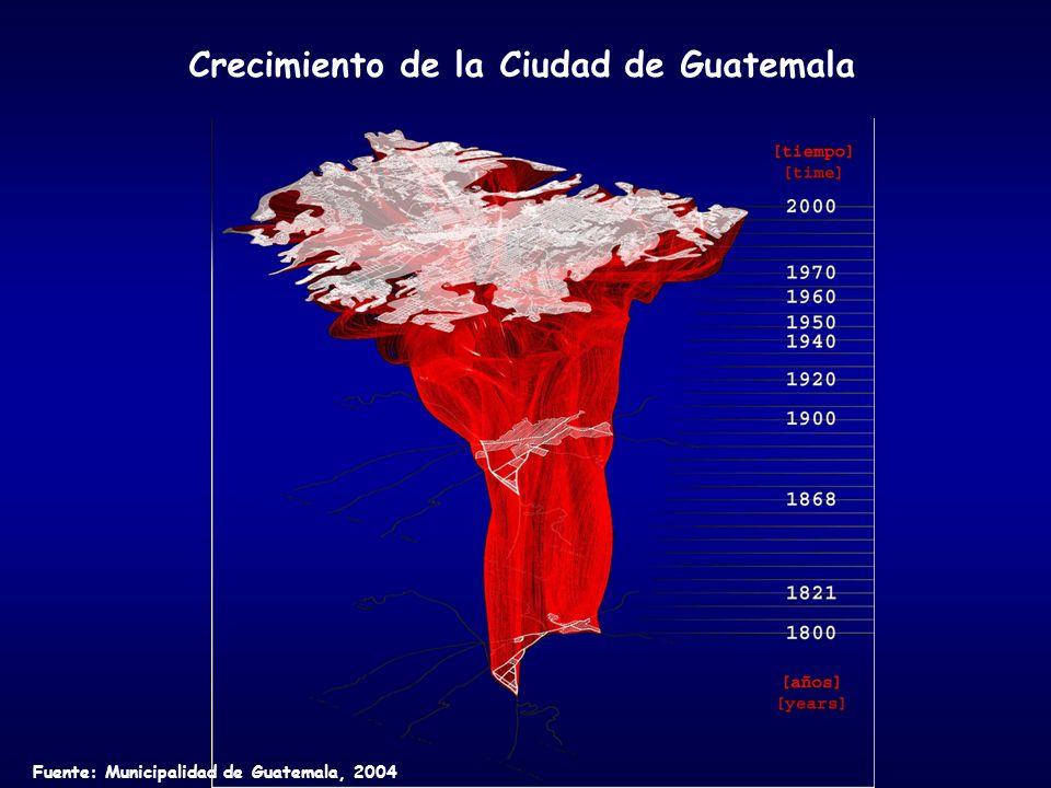Crecimiento de la Ciudad de Guatemala