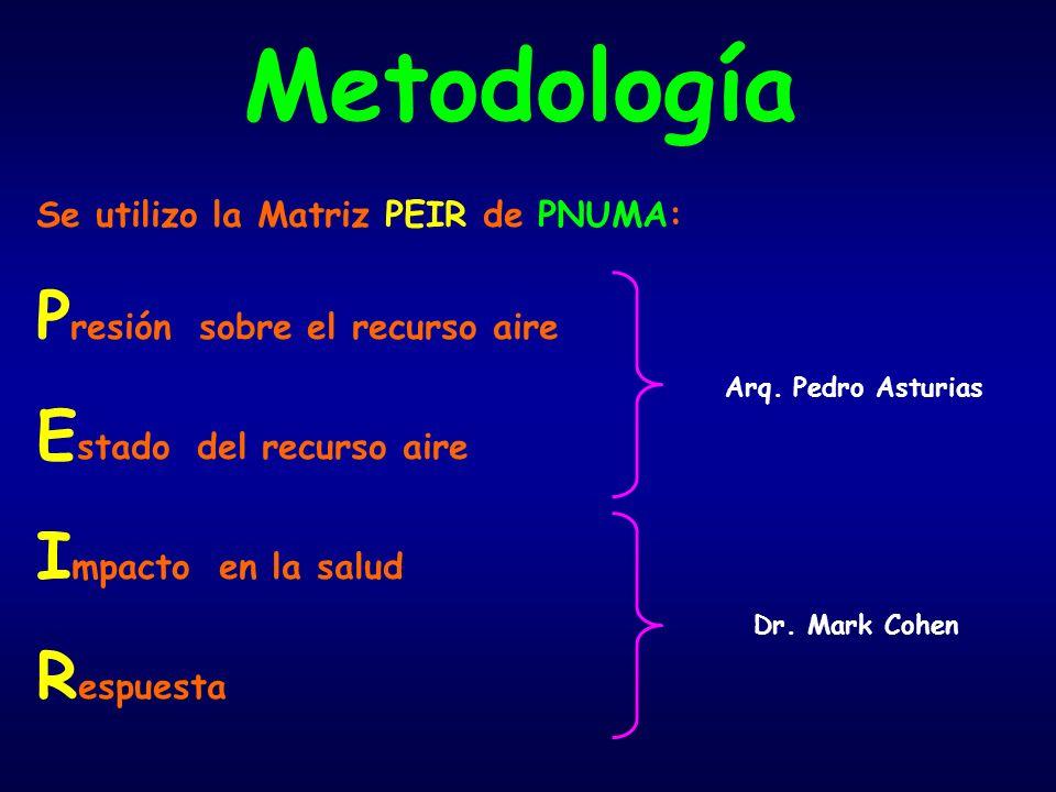 Metodología Presión sobre el recurso aire Estado del recurso aire