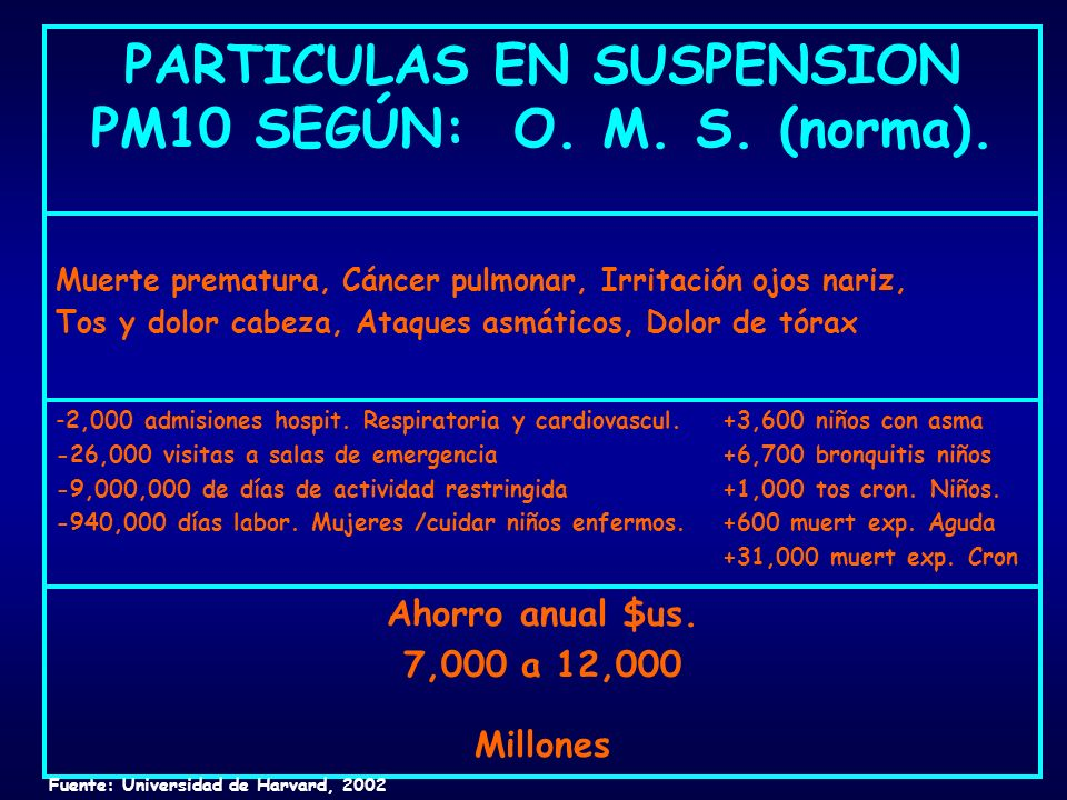 PARTICULAS EN SUSPENSION PM10 SEGÚN: O. M. S. (norma).