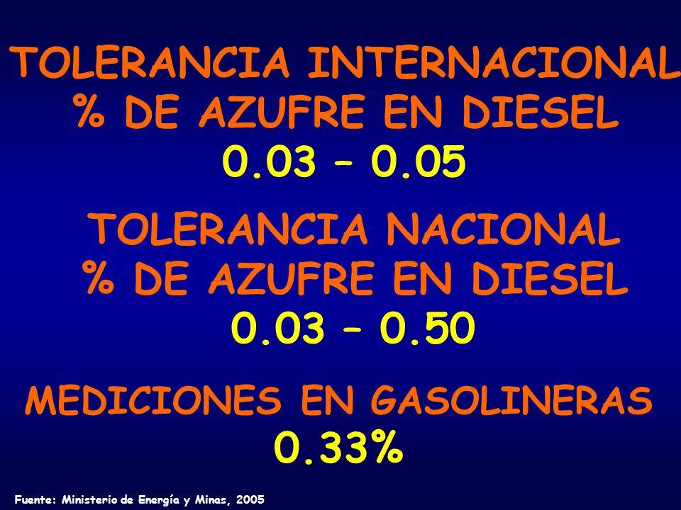 TOLERANCIA INTERNACIONAL % DE AZUFRE EN DIESEL 0.03 – 0.05