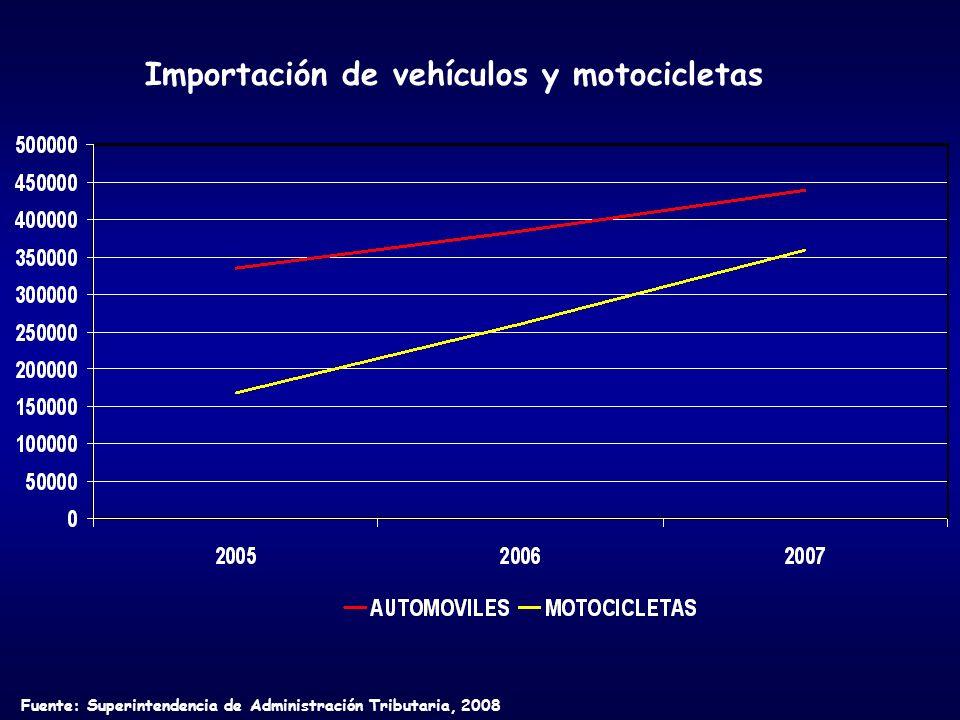 Fuente: Superintendencia de Administración Tributaria, 2008