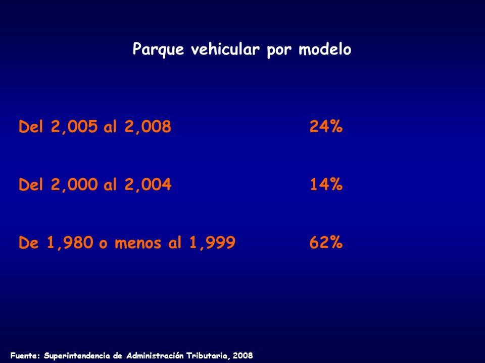 Parque vehicular por modelo