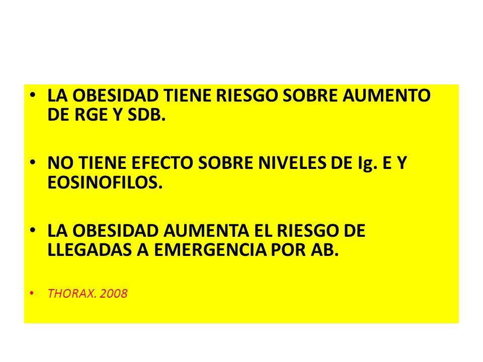 LA OBESIDAD TIENE RIESGO SOBRE AUMENTO DE RGE Y SDB.