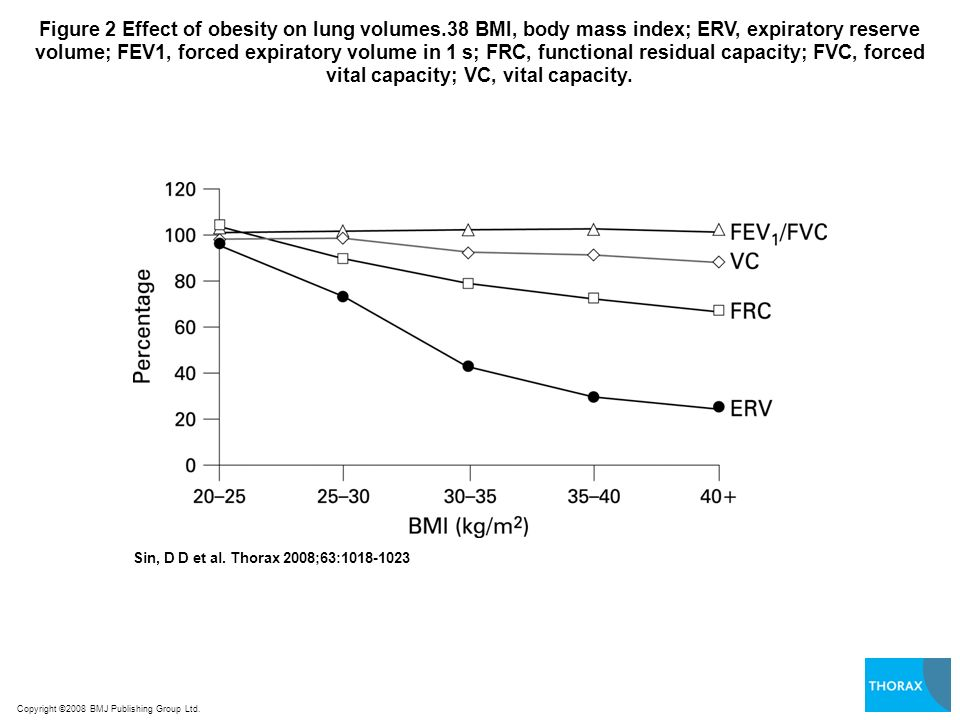 Figure 2 Effect of obesity on lung volumes