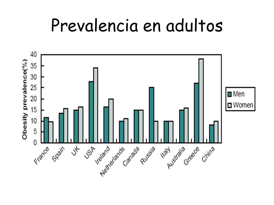 Prevalencia en adultos