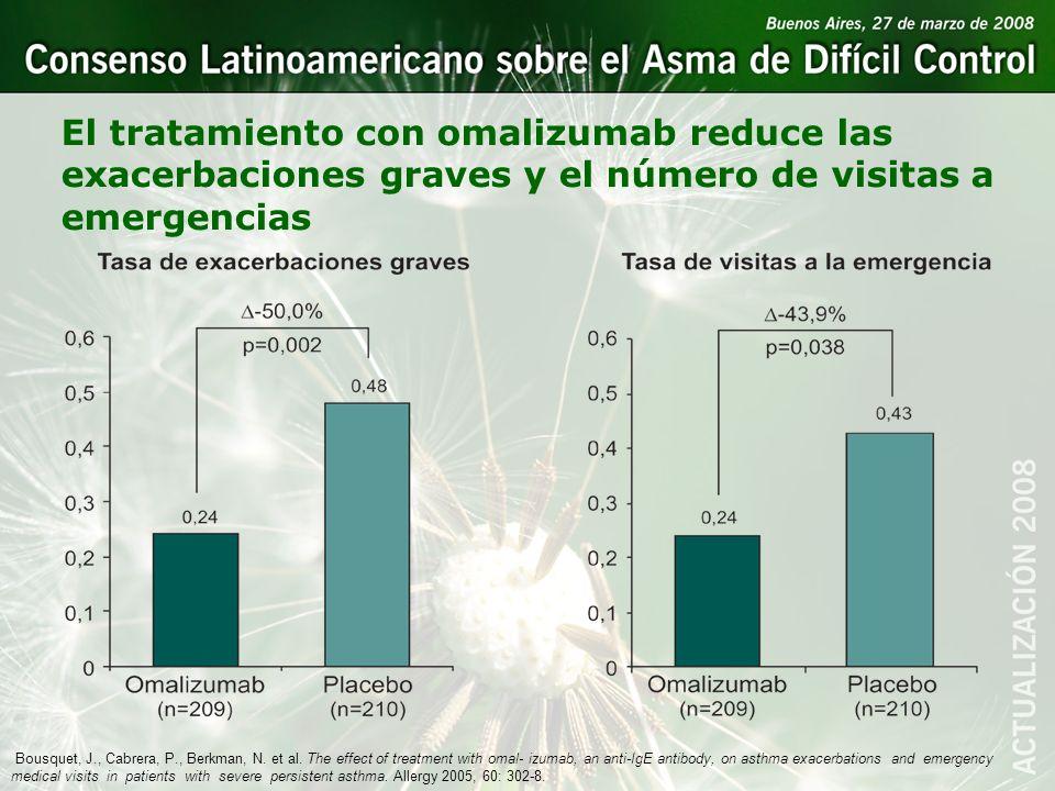 El tratamiento con omalizumab reduce las exacerbaciones graves y el número de visitas a emergencias