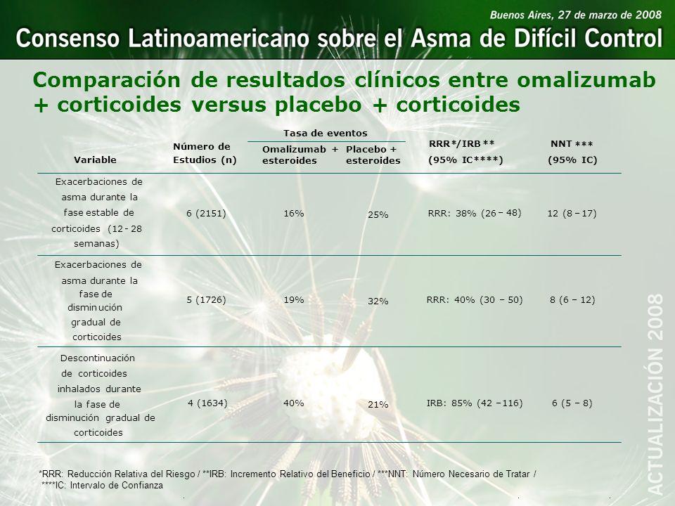 Comparación de resultados clínicos entre omalizumab + corticoides versus placebo + corticoides