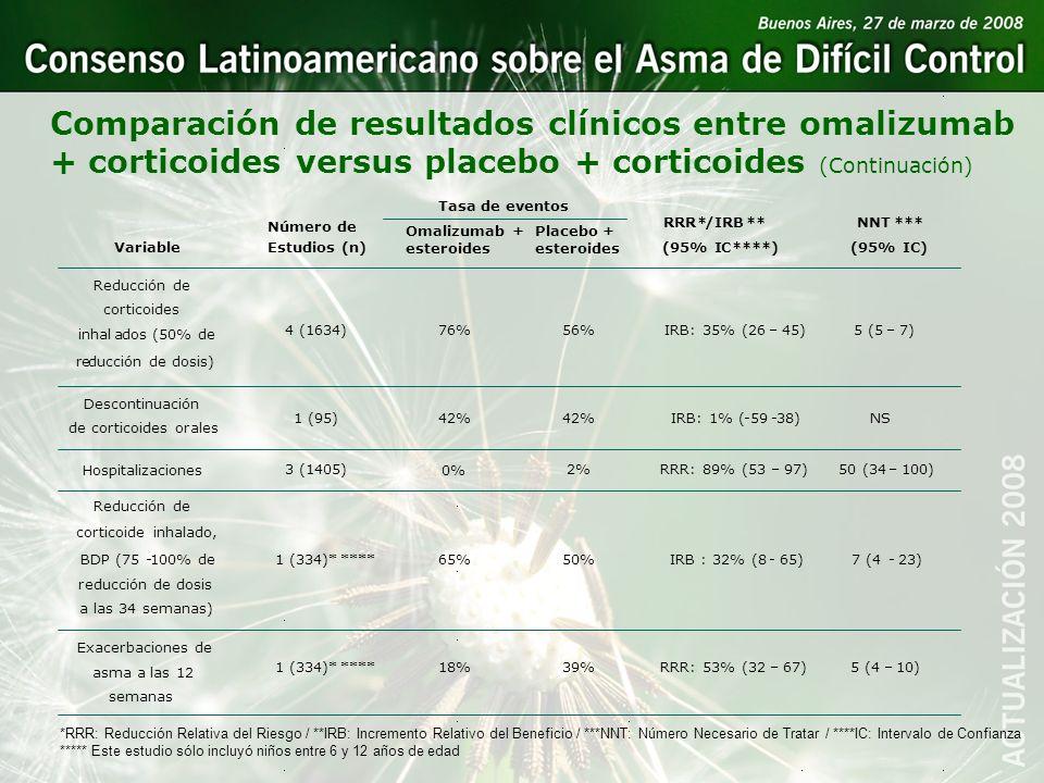 Comparación de resultados clínicos entre omalizumab + corticoides versus placebo + corticoides (Continuación)