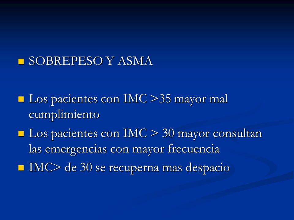 SOBREPESO Y ASMA Los pacientes con IMC >35 mayor mal cumplimiento. Los pacientes con IMC > 30 mayor consultan las emergencias con mayor frecuencia.