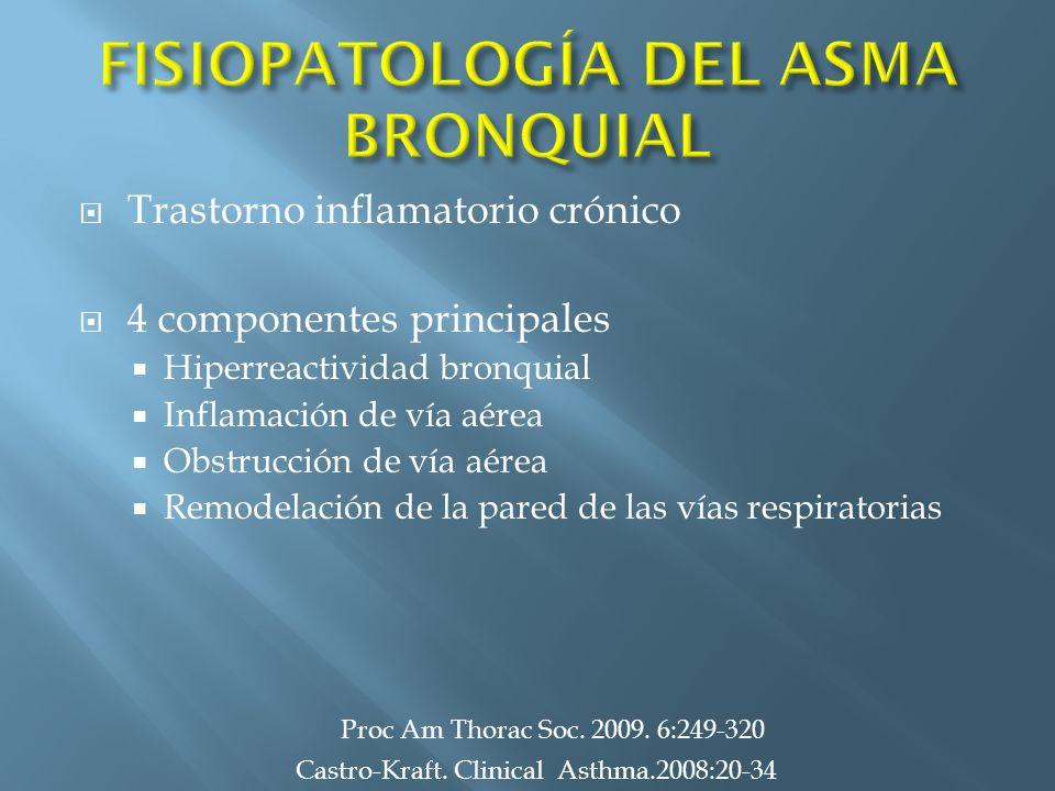 FISIOPATOLOGÍA DEL ASMA BRONQUIAL