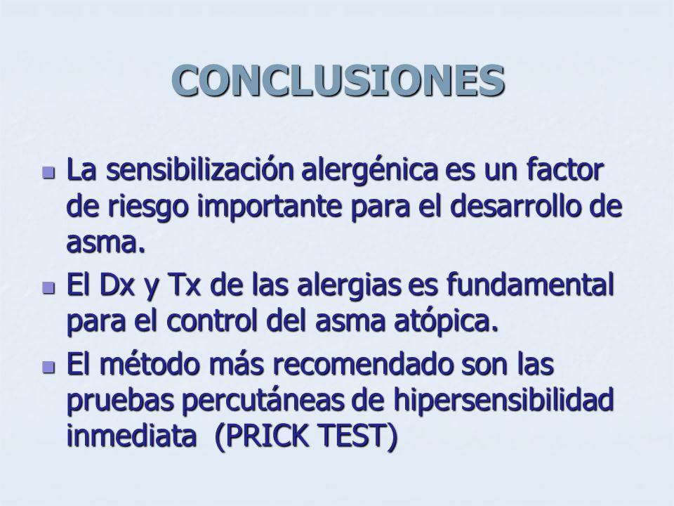 CONCLUSIONES La sensibilización alergénica es un factor de riesgo importante para el desarrollo de asma.
