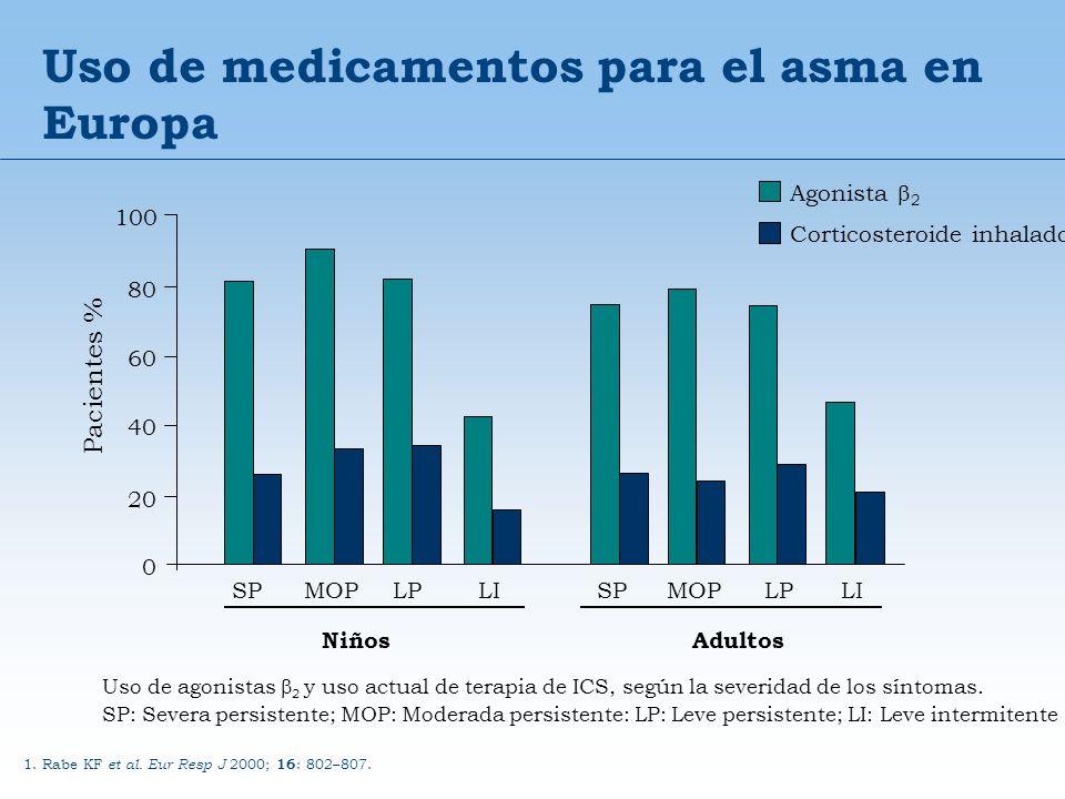 Uso de medicamentos para el asma en Europa