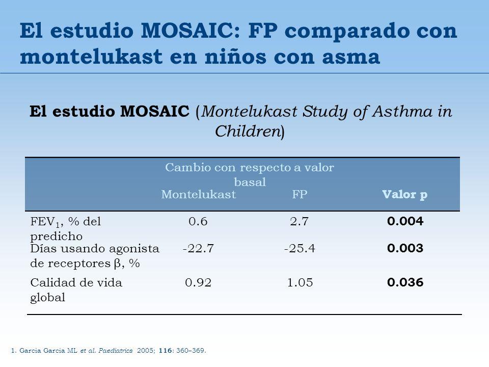 El estudio MOSAIC: FP comparado con montelukast en niños con asma