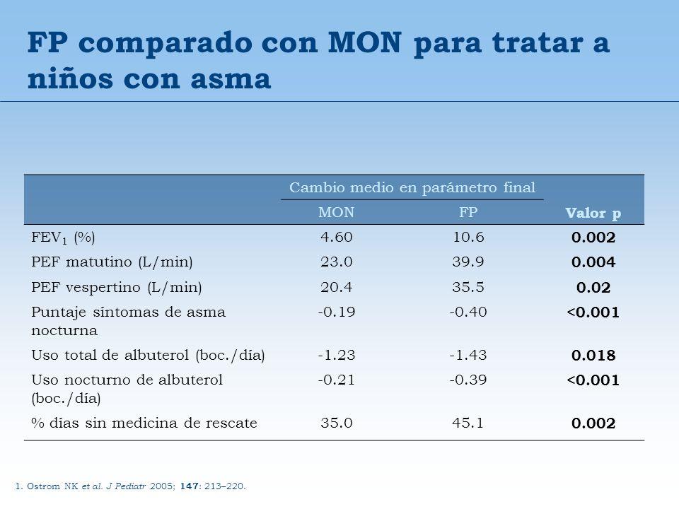 FP comparado con MON para tratar a niños con asma