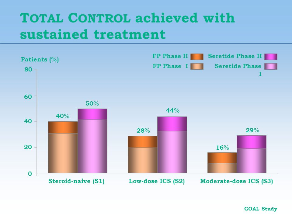 TOTAL CONTROL achieved with sustained treatment