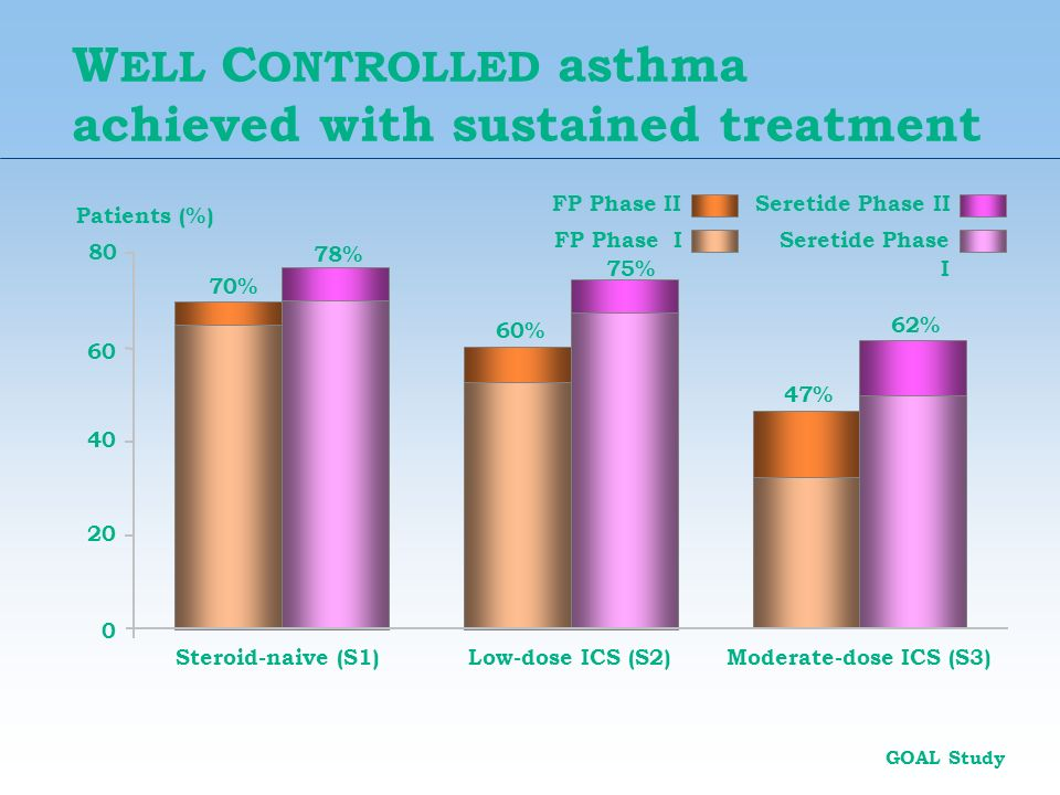 WELL CONTROLLED asthma achieved with sustained treatment