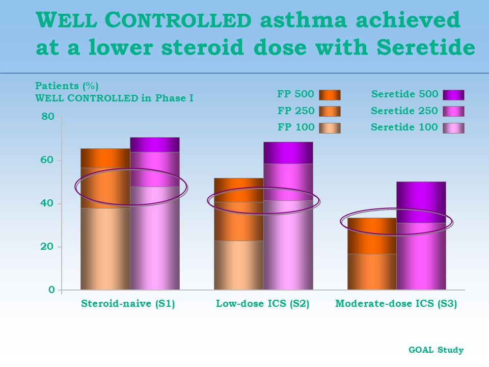 WELL CONTROLLED asthma achieved at a lower steroid dose with Seretide
