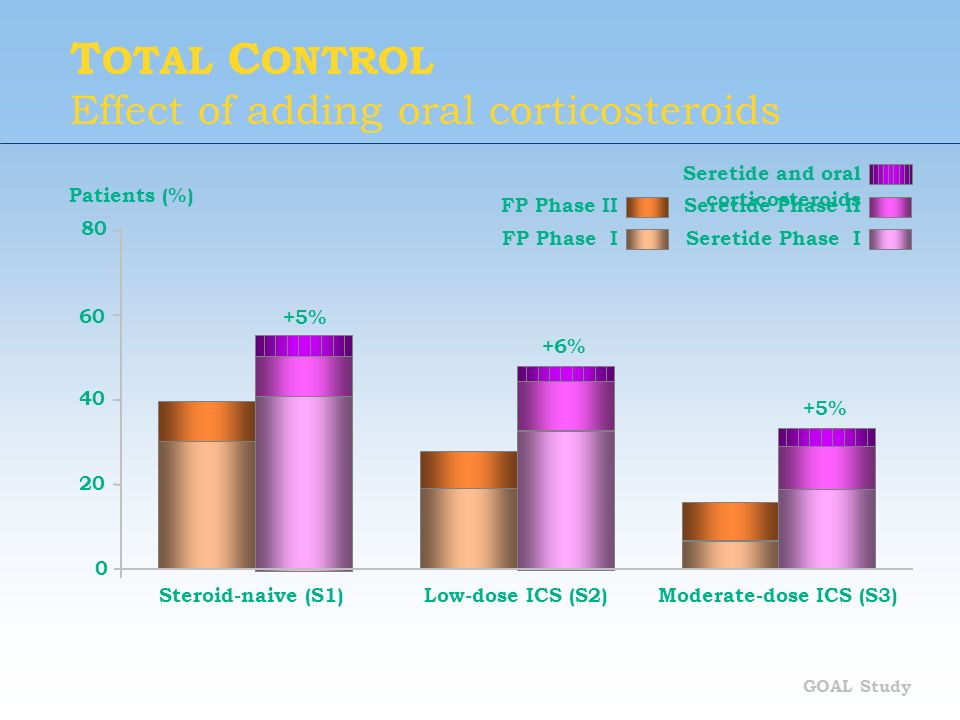 TOTAL CONTROL Effect of adding oral corticosteroids