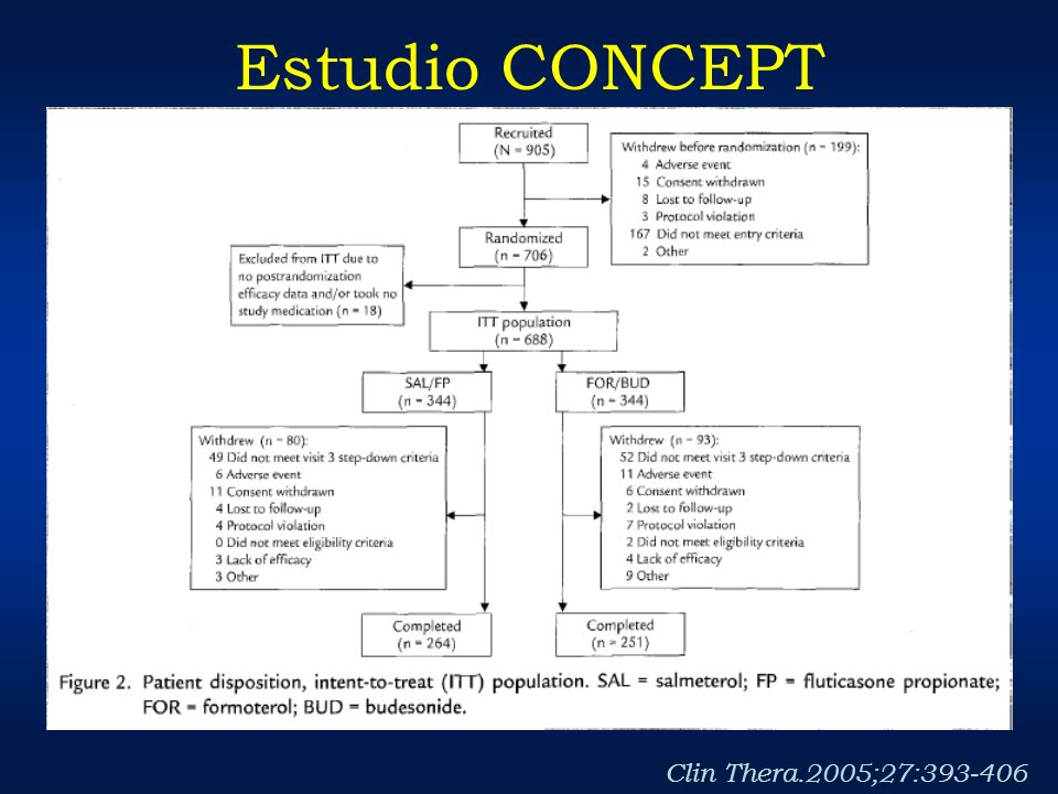 Estudio CONCEPT Clin Thera.2005;27:393-406