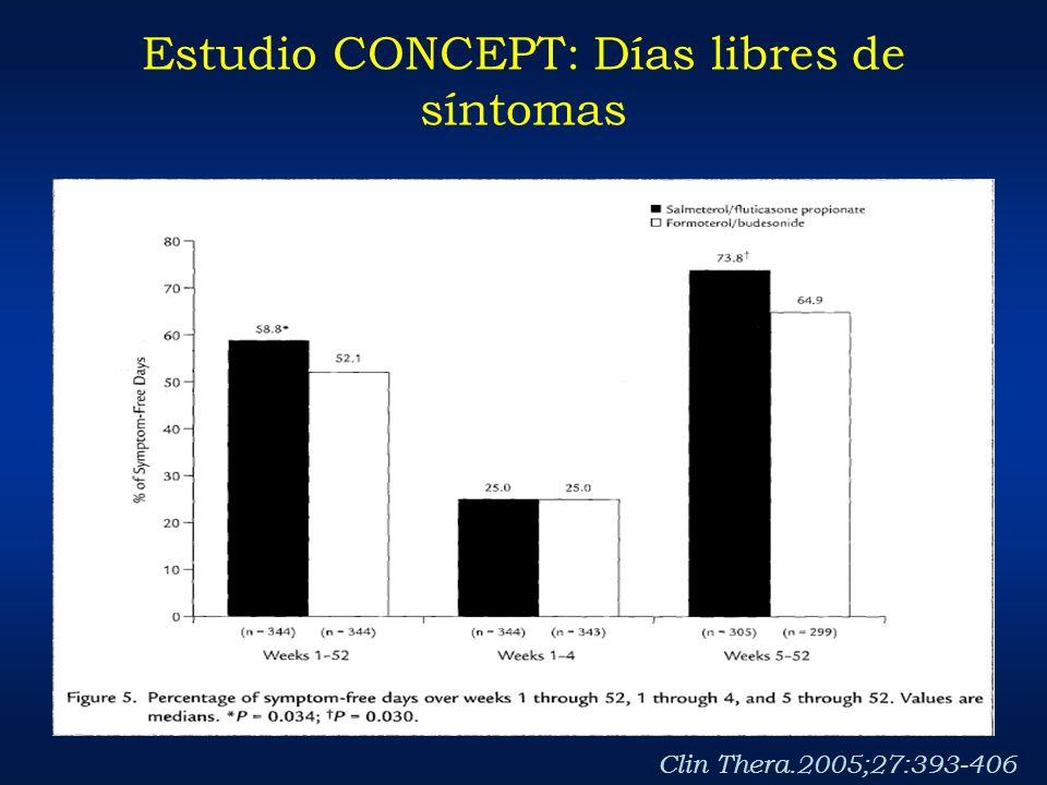 Estudio CONCEPT: Días libres de síntomas