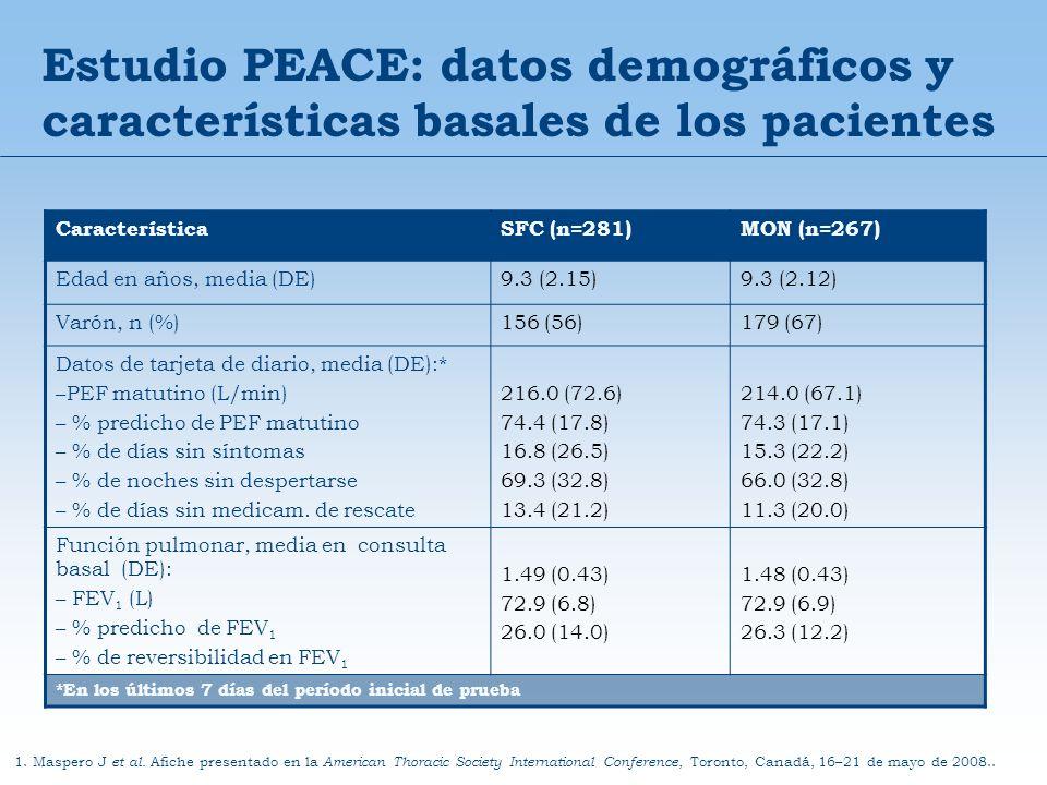 Estudio PEACE: datos demográficos y características basales de los pacientes