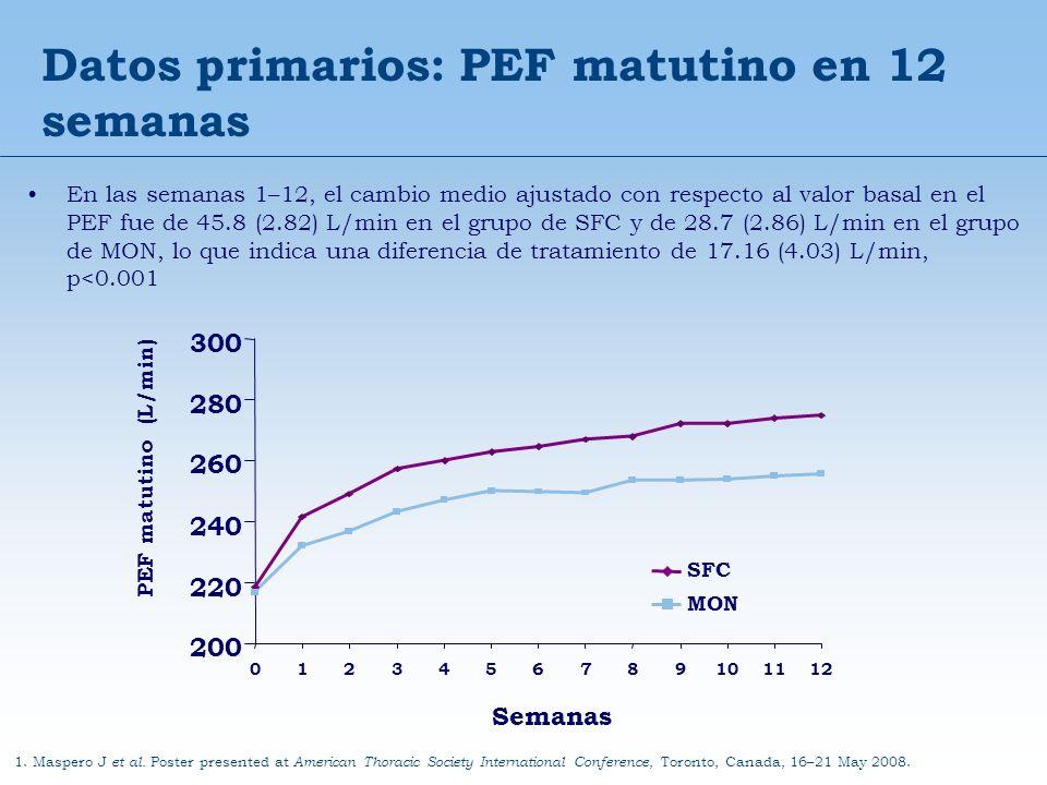 Datos primarios: PEF matutino en 12 semanas