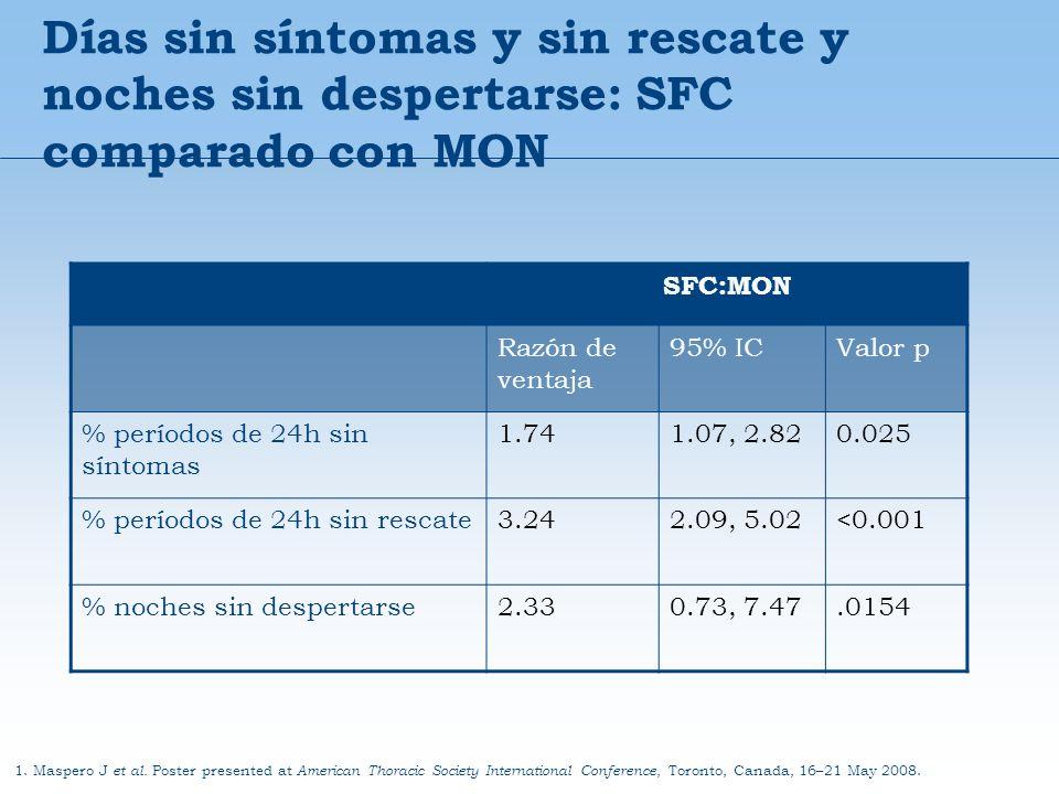 Días sin síntomas y sin rescate y noches sin despertarse: SFC comparado con MON