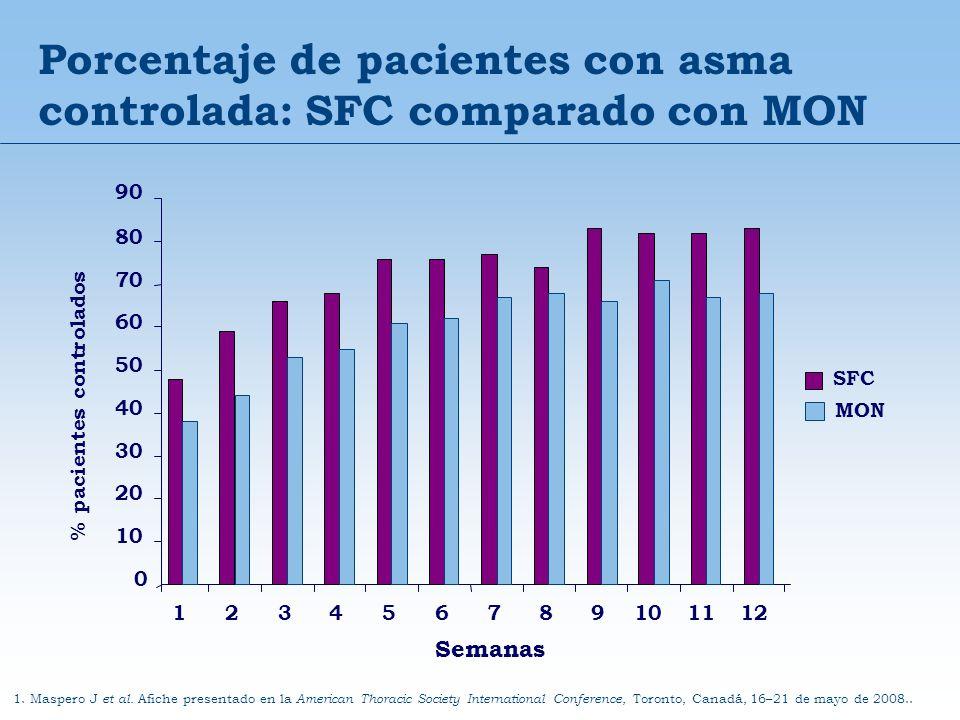 Porcentaje de pacientes con asma controlada: SFC comparado con MON