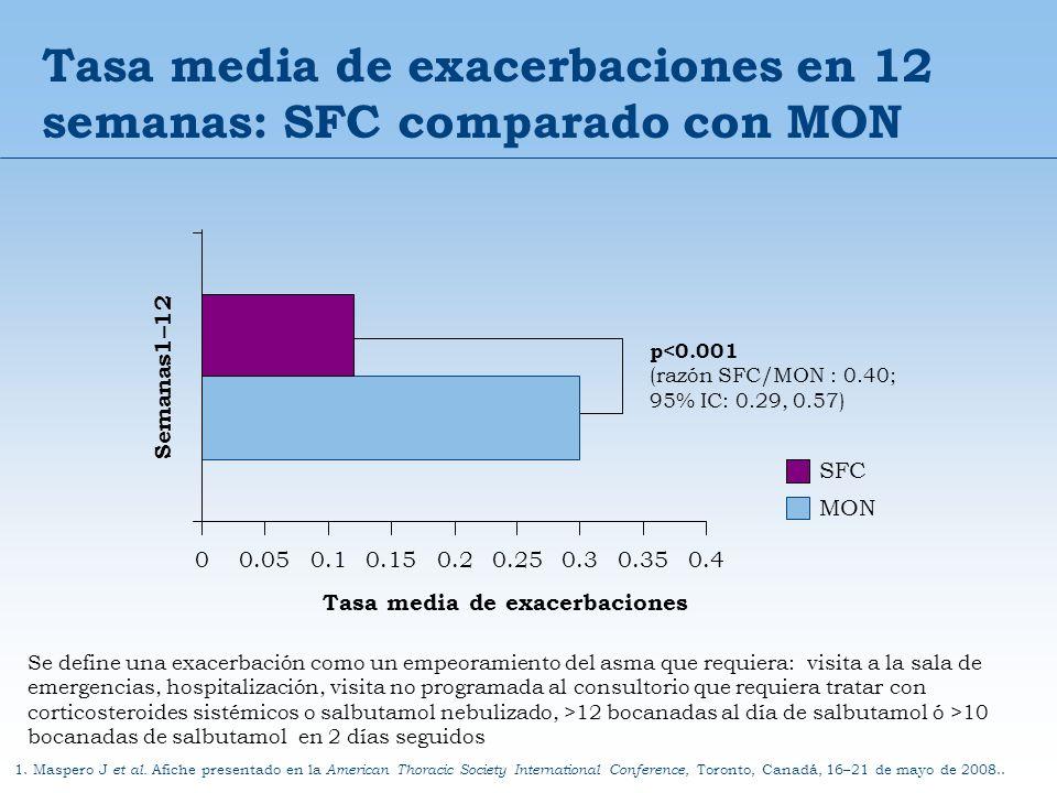 Tasa media de exacerbaciones en 12 semanas: SFC comparado con MON