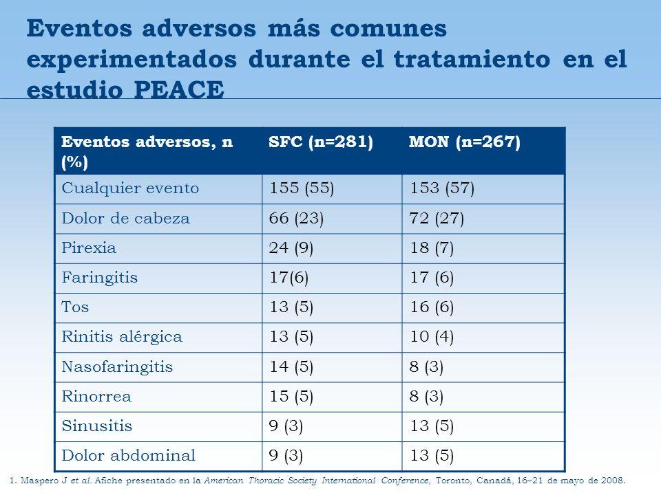 Eventos adversos más comunes experimentados durante el tratamiento en el estudio PEACE