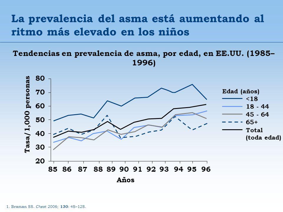 Tendencias en prevalencia de asma, por edad, en EE.UU. (1985–1996)