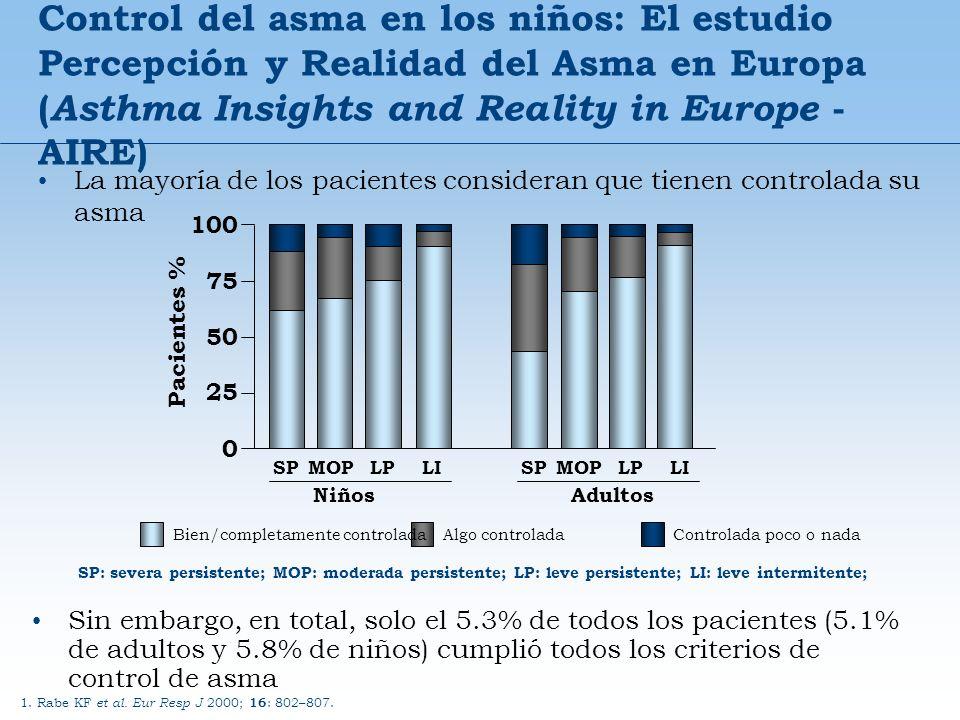 Control del asma en los niños: El estudio Percepción y Realidad del Asma en Europa (Asthma Insights and Reality in Europe - AIRE)