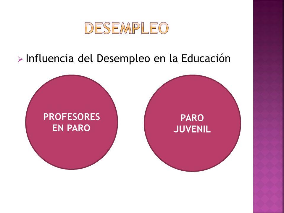 DESEMPLEO Influencia del Desempleo en la Educación PROFESORES EN PARO