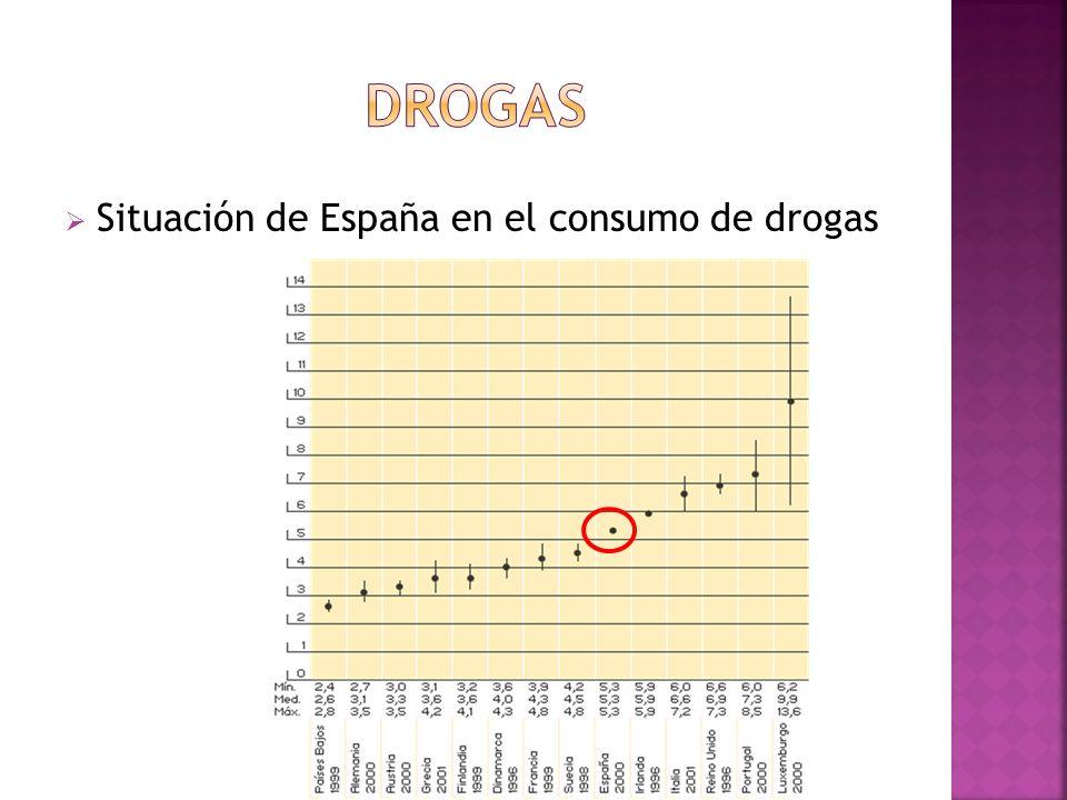 DROGAS Situación de España en el consumo de drogas